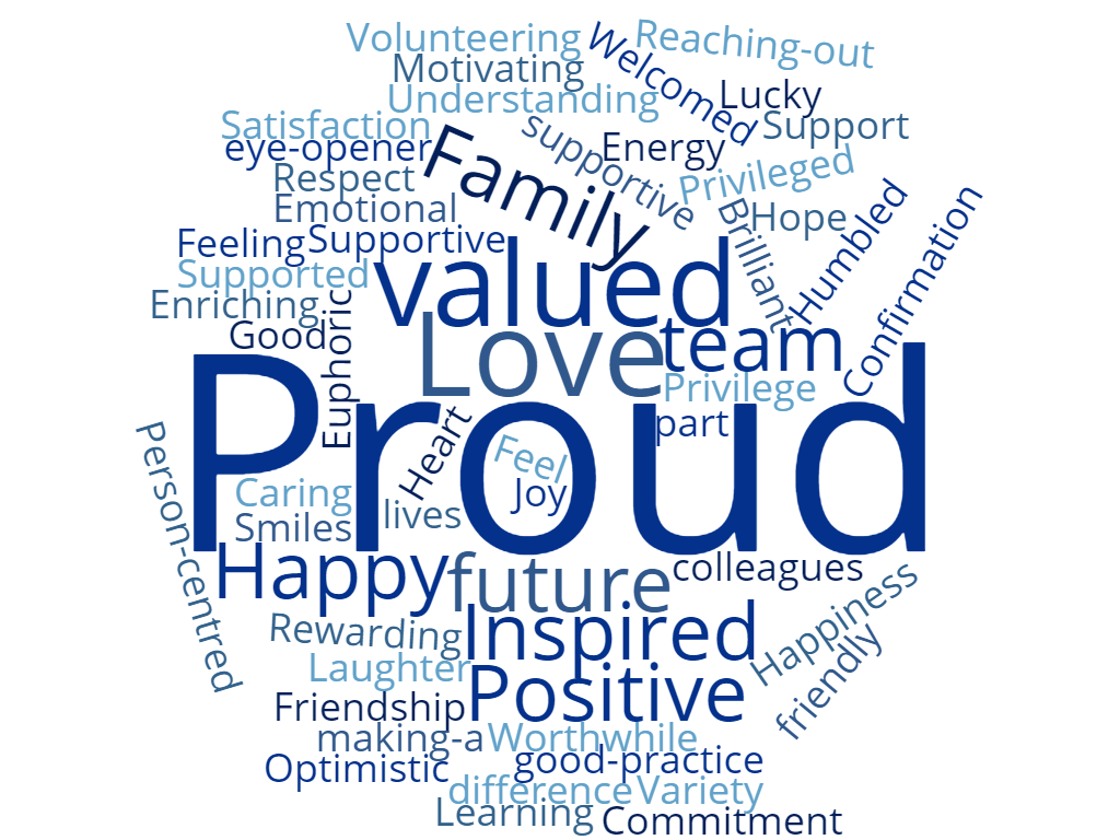 staff training word cloud